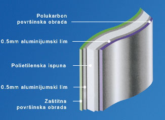Cross-section of Alucobond facade