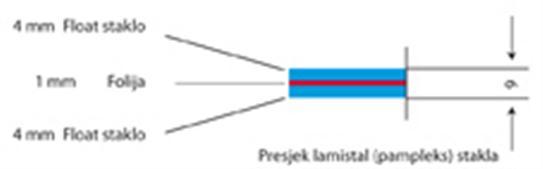 L'intersection de feuilleté (pampleks) de verre