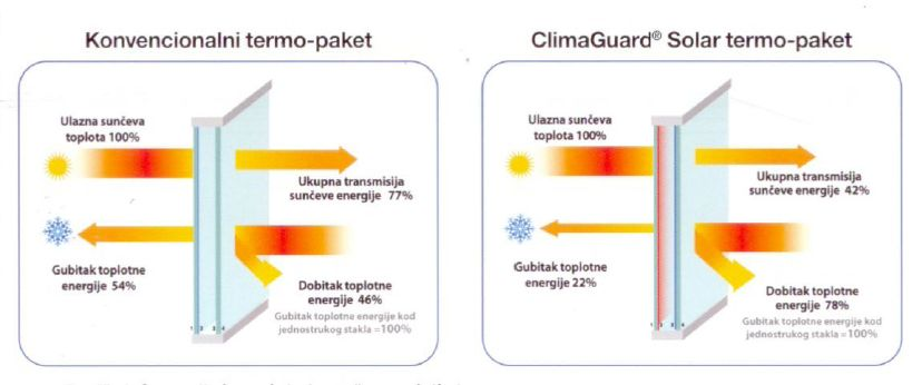 "Windows with ""Clima Guard Solar"" glass"